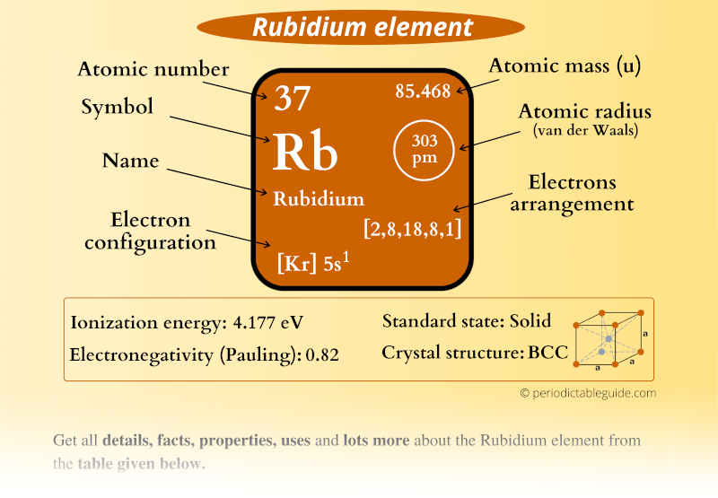 Rubidium (Rb) element in Periodic table (Electron configuration, Atomic mass, Atomic number, Symbol, Valence electrons)
