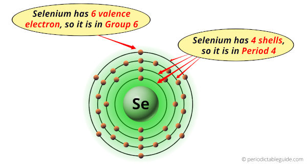 Why is Selenium in Group 16 and Period 4 of the Periodic table