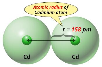 Cadmium (Cd) atomic radius