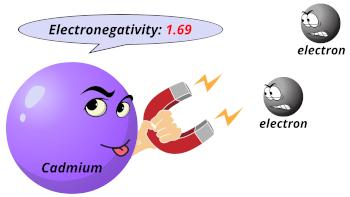 Cadmium (Cd) electronegativity