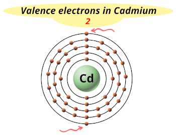 Cadmium (Cd) Valence electrons
