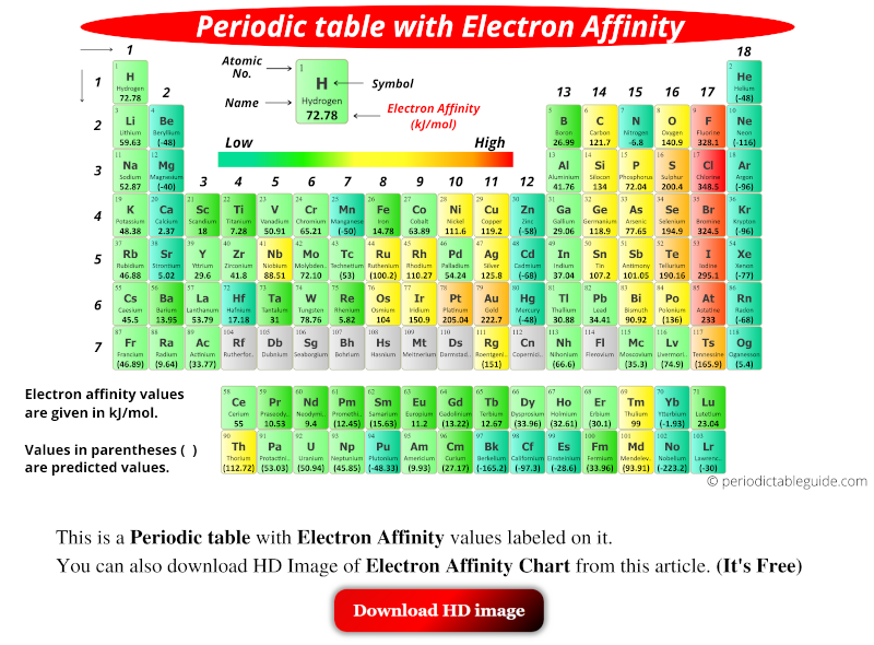 Electron affinity chart periodic table