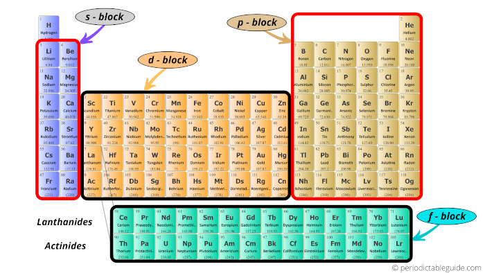 Periodic table blocks labeled