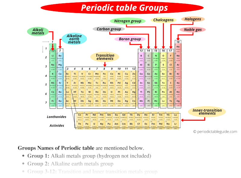 periodic table groups names labeled 1-18