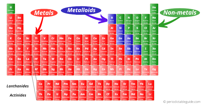 Periodic table labeled with metals nonmetals and metalloids