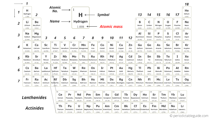 Periodic table labeled with names symbols and atomic mass and atomic number