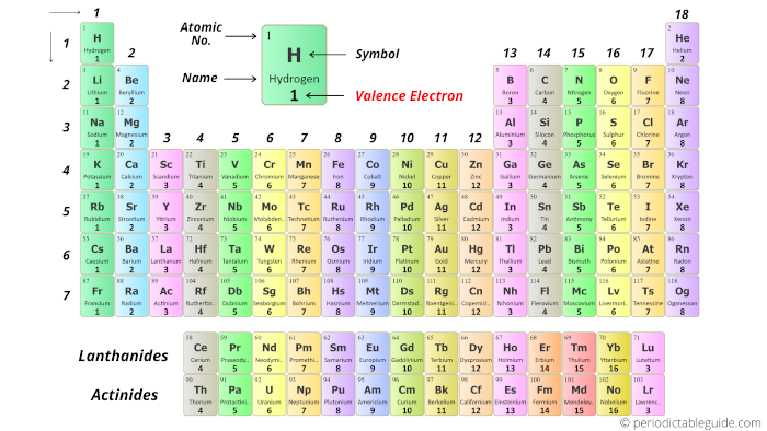 Periodic table labeled with valence electrons