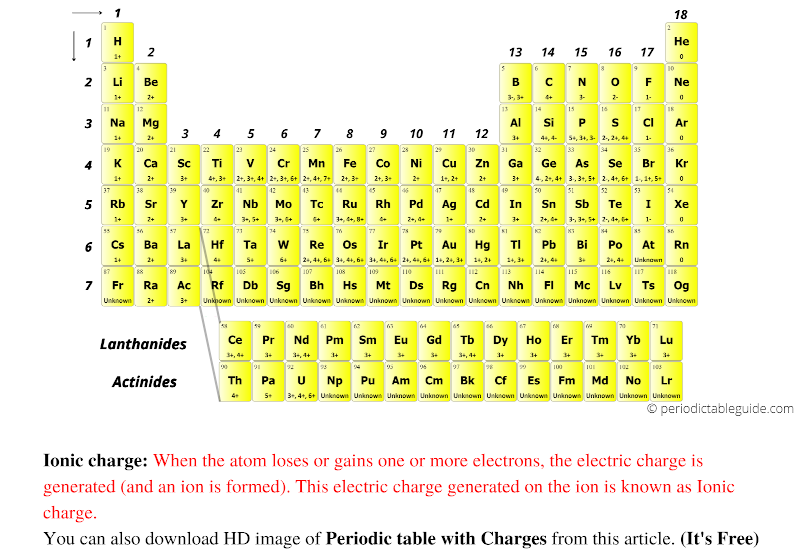 Periodic table of elements with charges