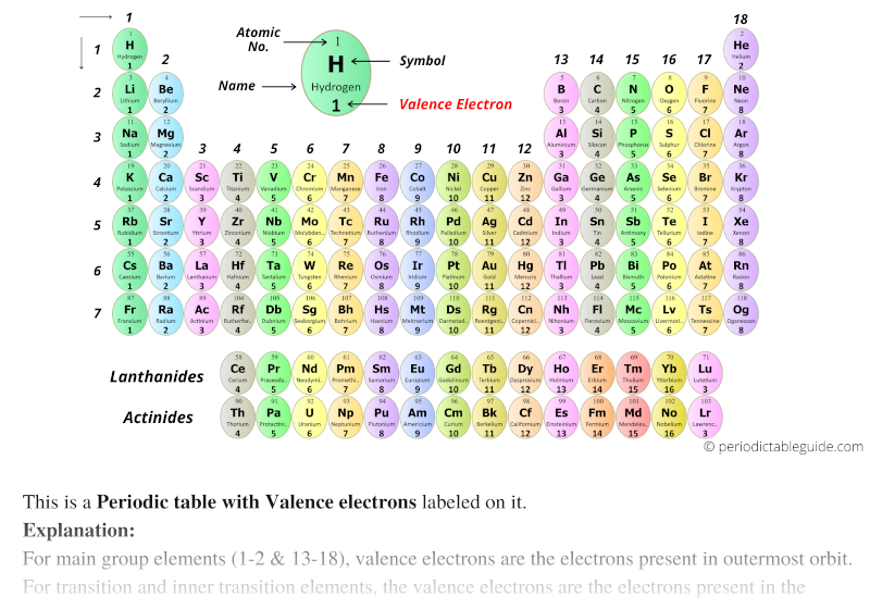 Periodic table of valence electrons