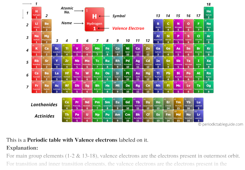 Periodic table valence electrons labeled