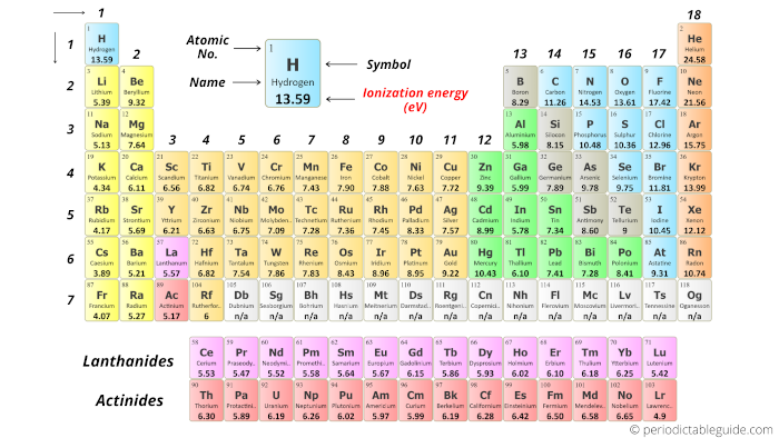 Periodic table with Ionization energy labeled