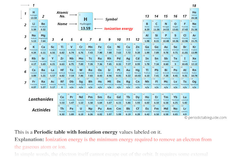 Periodic table with Ionization energy