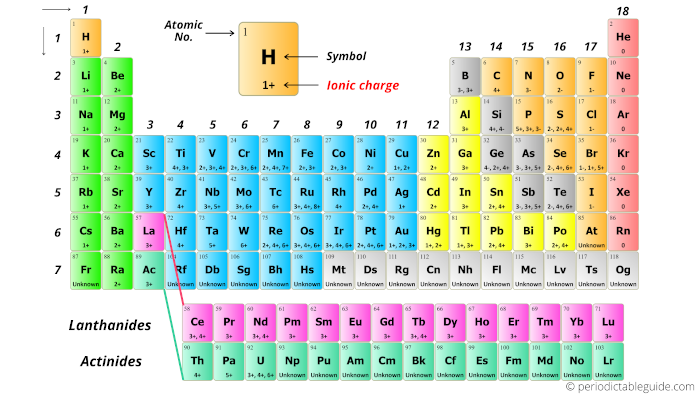 Periodic table with charges labeled
