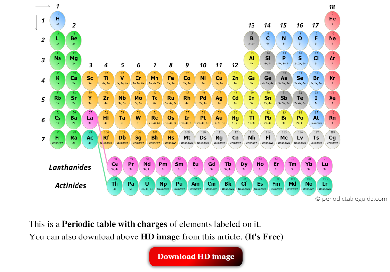 Periodic table with charges of elements