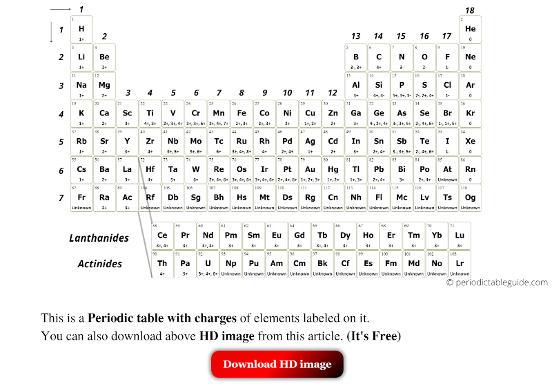 Periodic table with charges of ions