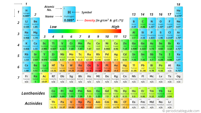 Periodic table with density labeled