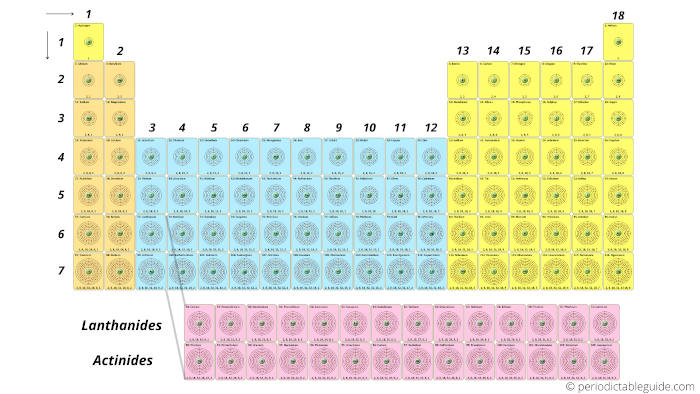 Periodic table with electrons per shell