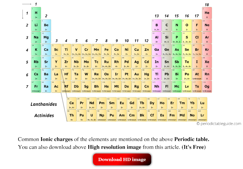 Periodic table with ionic charges and groups