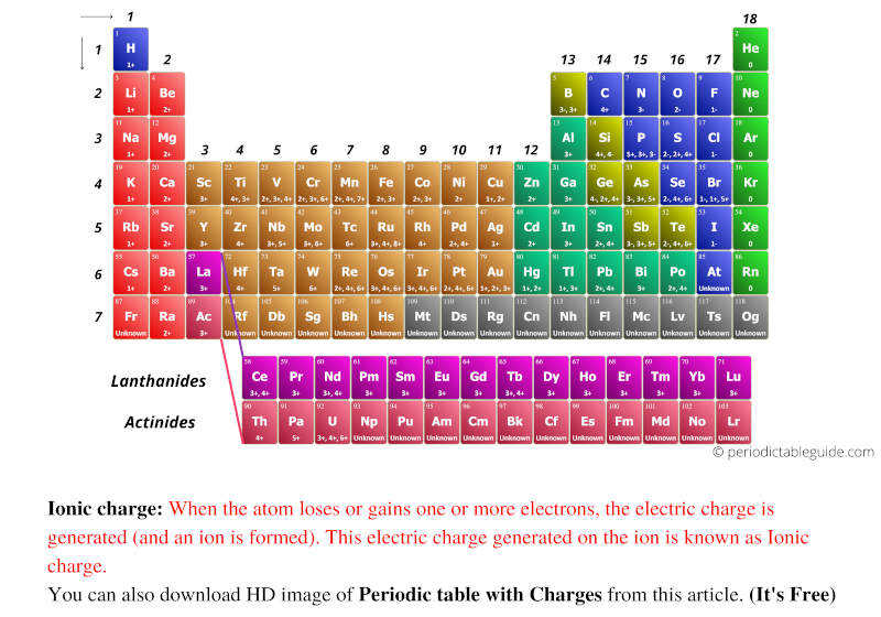 Periodic table with ionic charges labeled