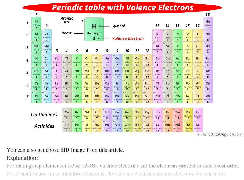 Periodic table with valence electrons