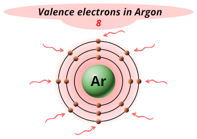 Valence electrons in Argon (Ar)