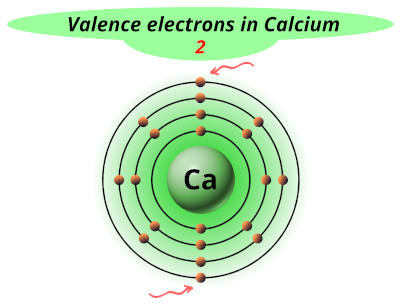 Valence electrons in Calcium (Ca)