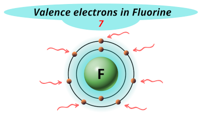 Valence electrons in Fluorine (F)