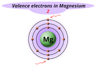 Valence electrons in magnesium (Mg)