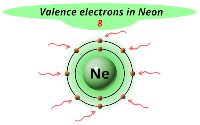 Valence electrons in Neon (Ne)