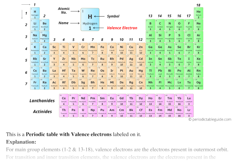Valence electrons in periodic table