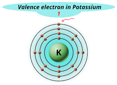 Valence electrons in potassium (K)