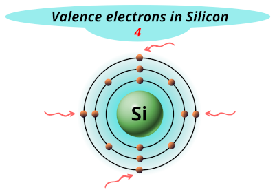 Valence electrons in silicon (Si)