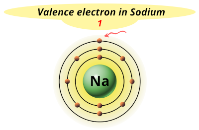 Valence electrons in Sodium (Na)