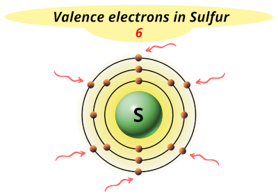Valence electrons in Sulfur (S)