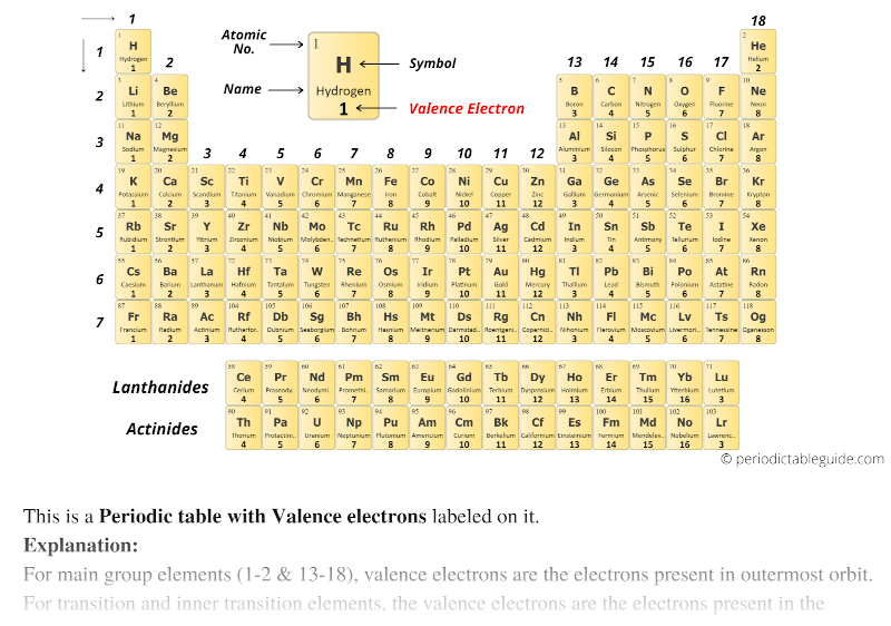 Valence electrons of elements in periodic table