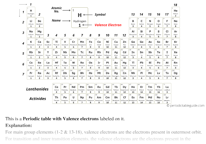 Valence electrons on periodic table