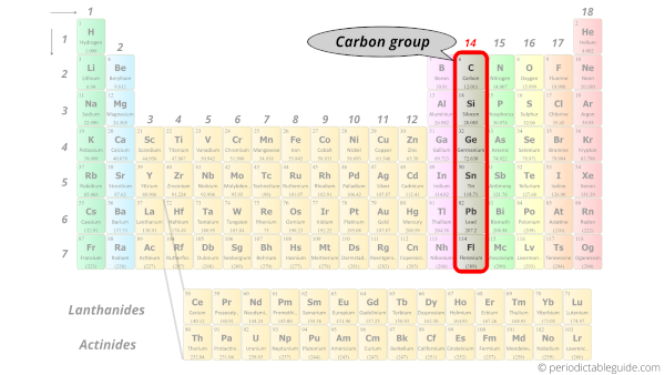 carbon group in Periodic table