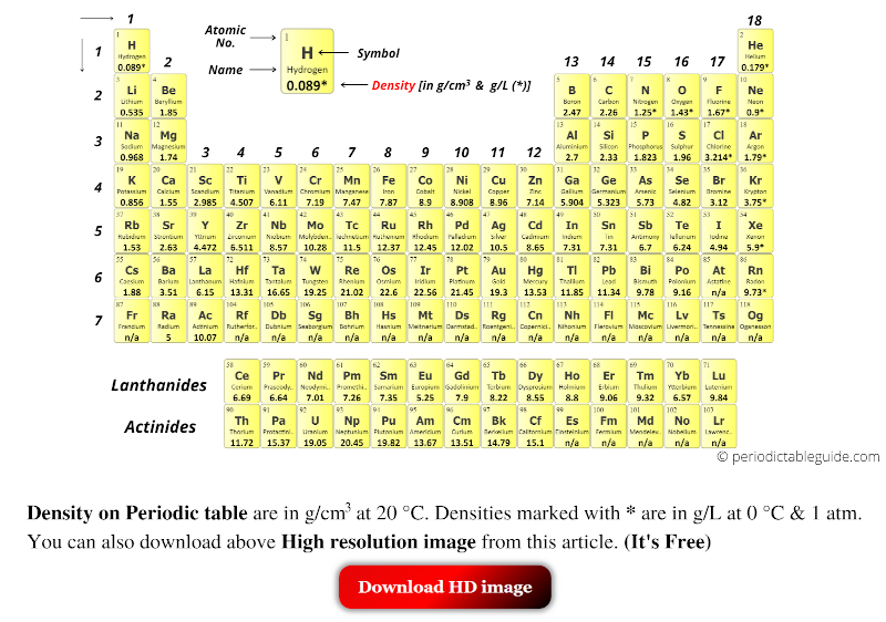 density of elements in periodic table
