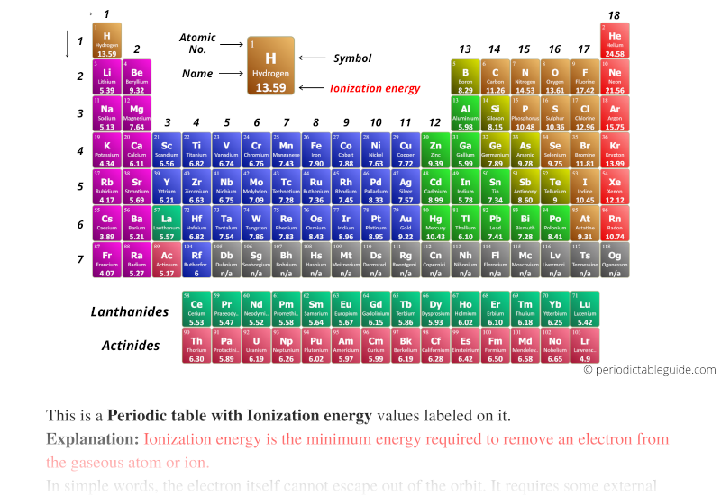 first ionization energy periodic table