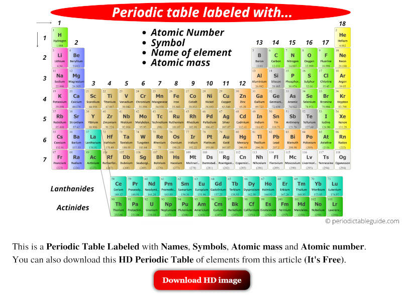 periodic table labeled hd image