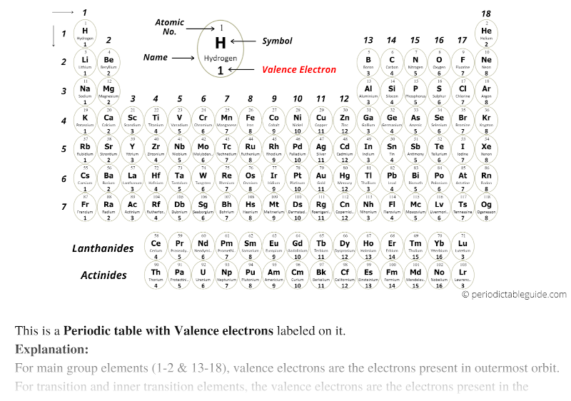 periodic table valence electrons