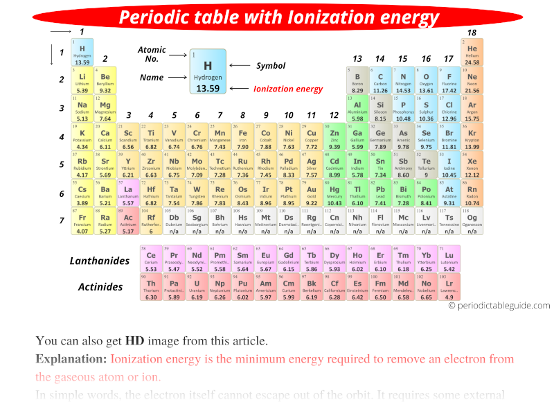periodic table with Ionization energy values