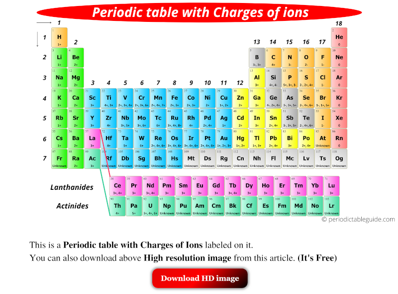 periodic table with charges of ions labeled