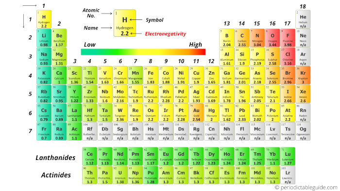 periodic table with electronegativity labeled