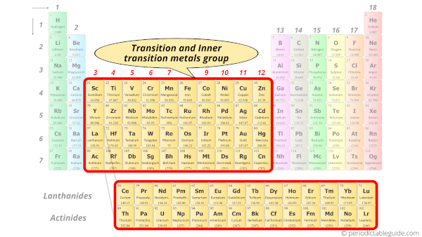 transition and inner transition metals group in Periodic table